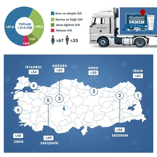 Bioderma, Türkiye'nin cilt haritasını çıkardı